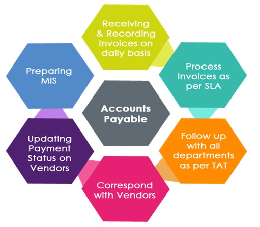 Accounts Payable Processing: From Receiving & Recording Invoices to Preparing MIS Reports