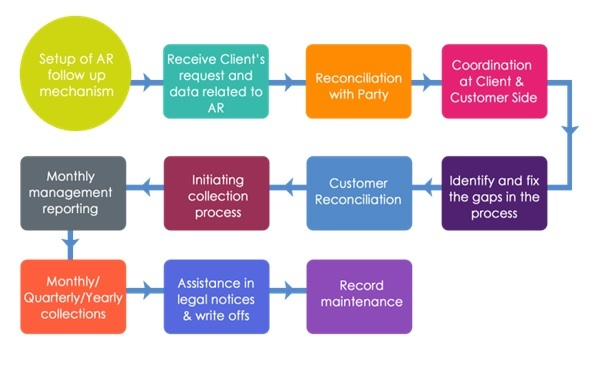 Accounts Receivable Process: From coordination to assistance in a full-fledged AR process cycle