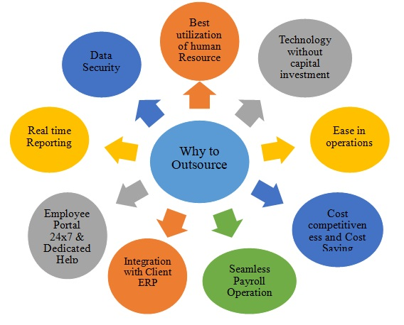 Benefits of Outsourcing Payroll- Best Payroll Outsourcing Services in India