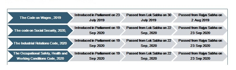 Know when four Labour codes were introduced and approved to consolidate 29 central laws.