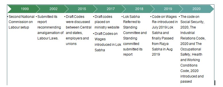 How the labour codes have evolved from 1999 to labour codes 2020. Know the changes and impacts.