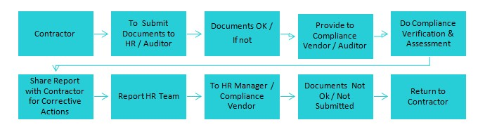 End-to-end labour law consulting & vendor/contractor compliance process | Spectra